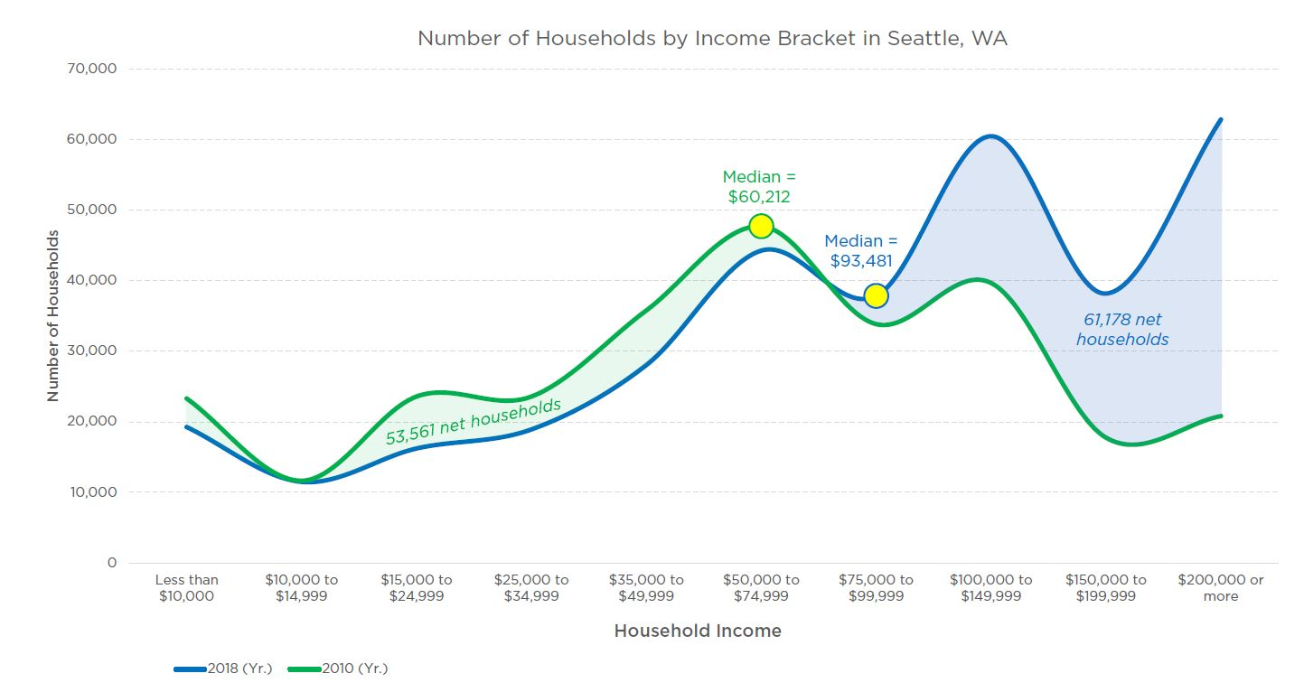 Household incomes Seattle